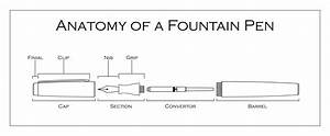 Anatomy Of A Fountain Pen  I Was Making Some Technical