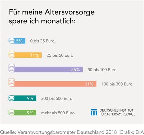 Wie Viel Pro Monat Sparen by So Viel Sparen Die Deutschen F 252 R Die Altersvorsorge Dia