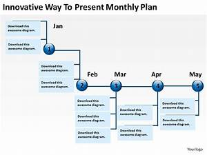 Product Roadmap Timeline Innovative Way To Present Monthly ...