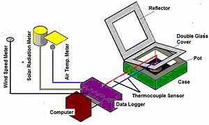 Schematic Diagram Of Box Solar Cooker With Instrument
