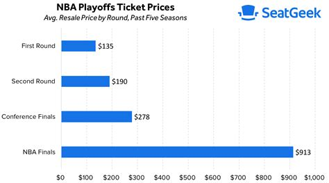 nba playoffs  seatgeek