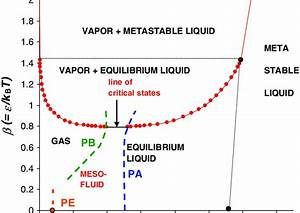 Phase Diagram Of Fluid Argon In L