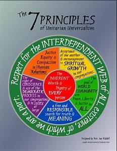 The, Seven, Principles, Wheel