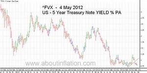 Fvx Chart World Indices Trend Line 4 May 2012 About Inflation