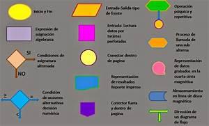Tic U0026 39 S  Tipos De Diagramas