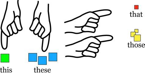English Exercises Thisthatthesethose