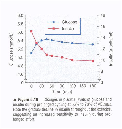 health correlator exercise  blood glucose levels