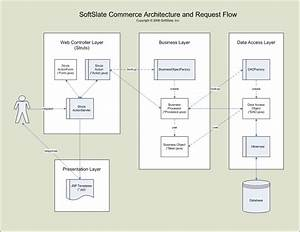 Softslate Commerce - Java Shopping Cart