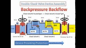 Double Check Valve Backflow Prevention Assembly