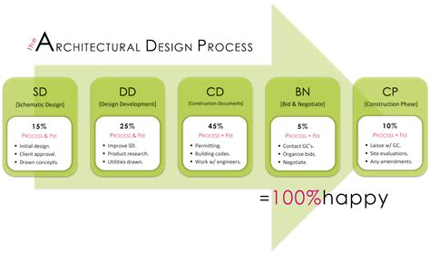 Giy The Architectural Design Process