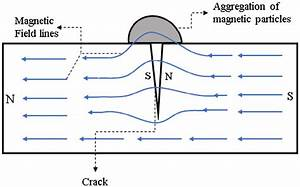 Principle Of Magnetic Particles Nondestructive Testing