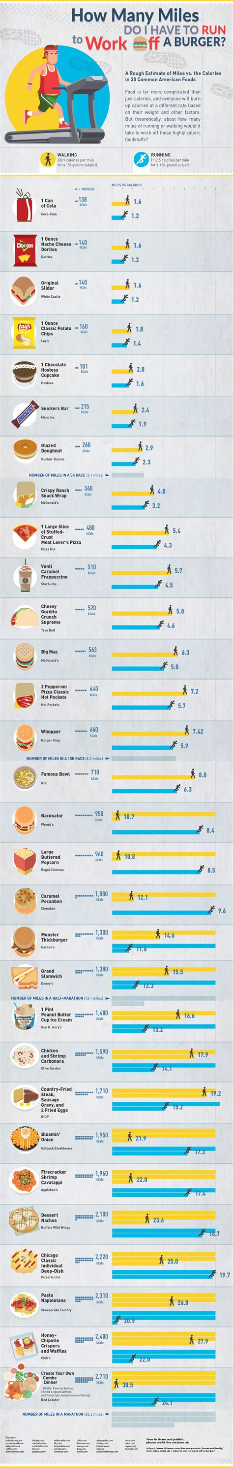 Here What Takes Burn Off The Calories Junk Food