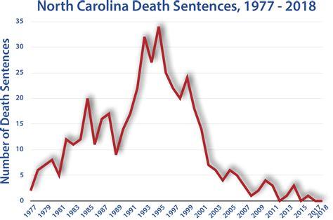 north carolina death penalty information center