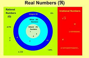 Venn Diagram Real Numbers  U2013 Geogebra