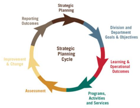 strategic planning  assessment student affairs