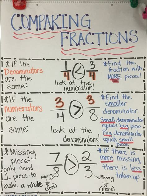 comparing fractions anchor chart compare  denominator