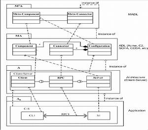 Software Architecture Conceptual Levels With Uml Notations