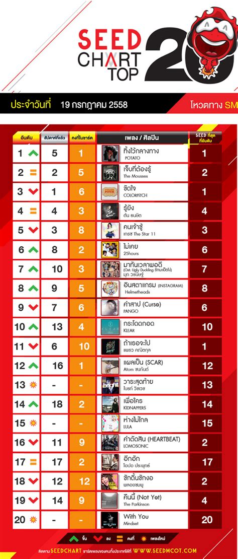 [mp3][top Chart] ชาร์ตเพลงฮิตจากคลื่น 975 Fm Seed Chart