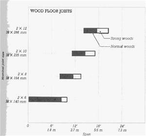 Floor joists are typically what size in residential for Floor joist size residential
