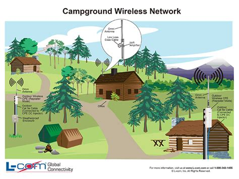 campground wireless network wifi campground  comcom