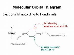 31 How To Fill Out Molecular Orbital Diagram