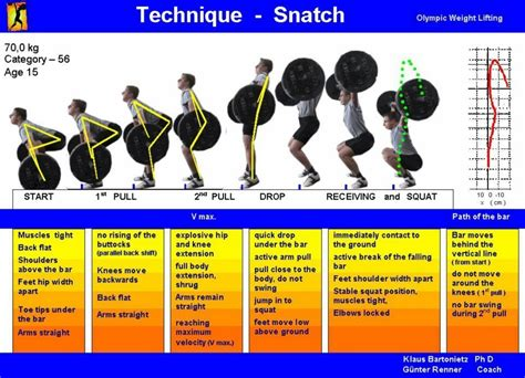 weightlifting technique posters for snatch clean jerk