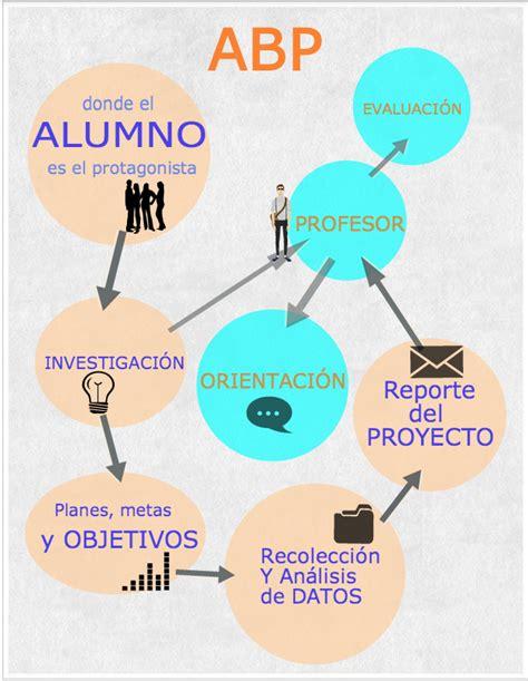 trabajo por proyectos  la metodologia abp inevery crea