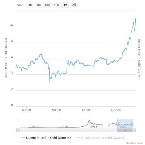 Someone looking at a 1 minute chart might have it zoomed in so that a 2% move is encompassed in their chart. Grayscale eliminates its #dropgold campaign with a new ad push - Cryptomerous - Crypto Currency ...