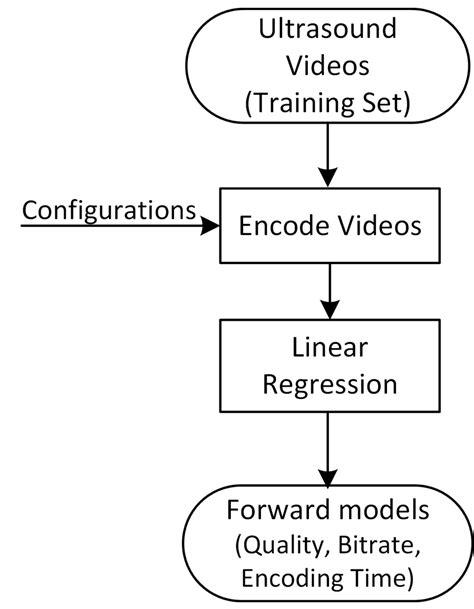Forward models estimation for SSIM quality, bitrate