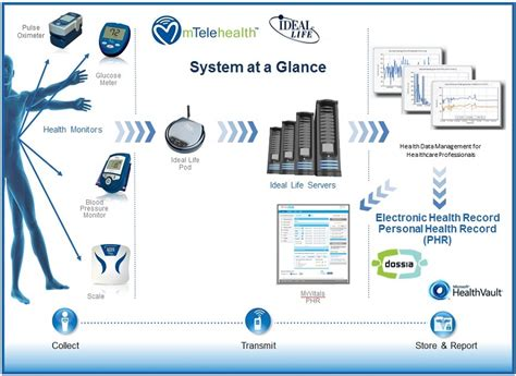 remote patient health monitoring system thesisthesis