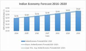 Economic Scenario of India in 2016