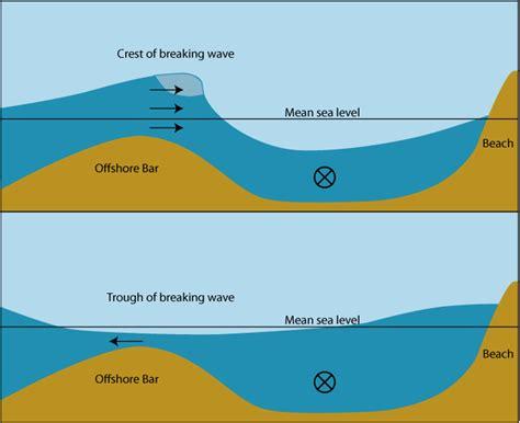 Coasts Erosion Coast Deposition The British