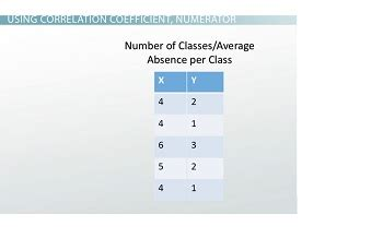 the correlation coefficient definition formula exle lesson transcript study