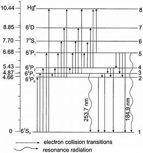 Energy Level Diagram Of Mercury Atom