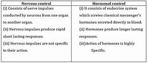 Ncert Solutions For Class 10 Science Control And