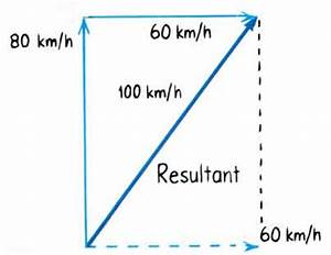 Newton U0026 39 S Third Law Of Motion