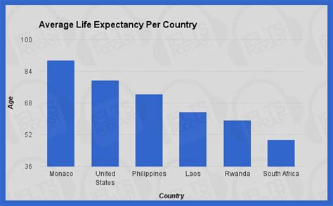 what is the average lifespan of a ielts academic task 1 sle essay 15 average life expectancy per country
