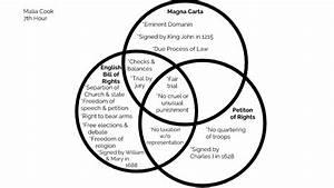 Magna Carta And Bill Of Rights Venn Diagram