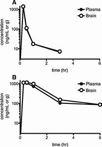 In Vivo Pharmacokinetic Profiles Of Vu0364289  Panel A