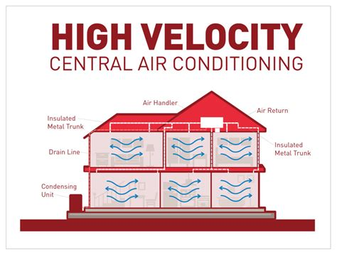 ductless systems heating cooling high velocity air conditioning borden heating cooling