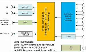 Ip  U0026 Asi Encoder With Multiplexer  Hdmi Input