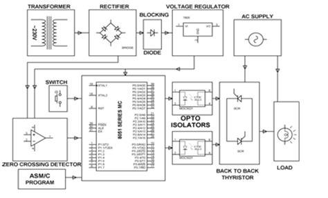 Understanding Scr Power Controls Types Firing