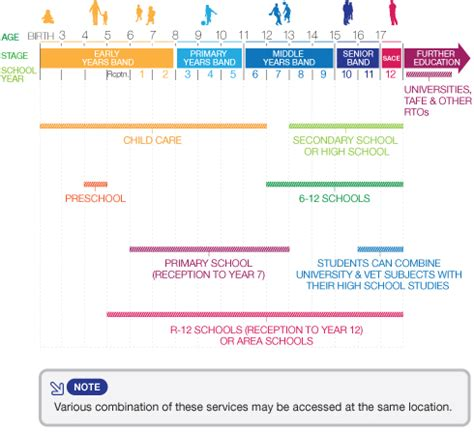 sa gov au sa education system 265 | SouthAustralianEducationSystemDiagram
