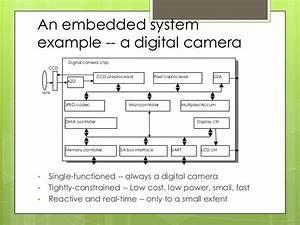 Basics Of Embedded System Design