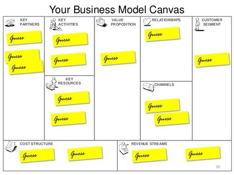 what is a business model business model canvas 101
