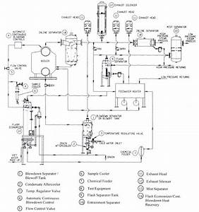 typical boiler water treatment diagram typical free With wiring diagram as well steam power plant boiler get free image about
