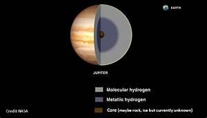 Image Gallery Jupiter Layers