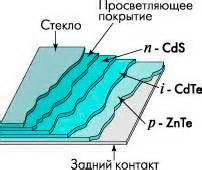 Проблемы нахождения и использования конструкций и материалов для солнечных элементов