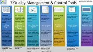 Seven Quality Management  U0026 Control Tools