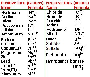 reactions of hydrochloric sulfuric nitric acids with metals oxides hydroxides carbonates